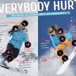 Skiing and Snowboard Injuries and What to Do